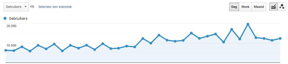 Google Analytics resultaten