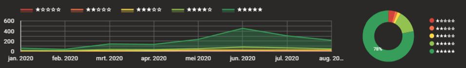 Reviews op het Google My Business Dashboard